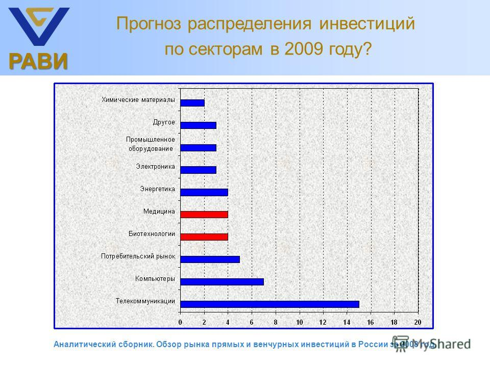 РАВИ Прогноз распределения инвестиций по секторам в 2009 году? Аналитический сборник. Обзор рынка прямых и венчурных инвестиций в России за 2008 год.