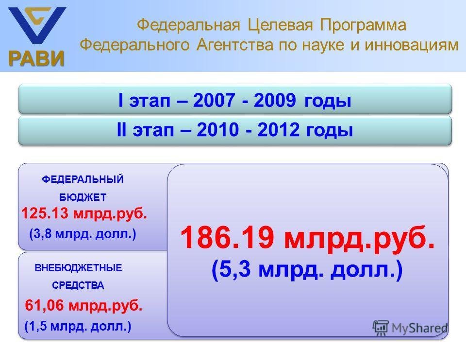 РАВИ Федеральная Целевая Программа Федерального Агентства по науке и инновациям I этап – 2007 - 2009 годы II этап – 2010 - 2012 годы ВНЕБЮДЖЕТНЫЕ СРЕДСТВА 61,06 млрд.руб. (1,5 млрд. долл.) ФЕДЕРАЛЬНЫЙ БЮДЖЕТ 125.13 млрд.руб. (3,8 млрд. долл.) 186.19