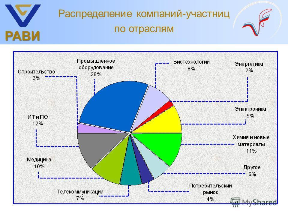 РАВИ Распределение компаний-участниц по отраслям