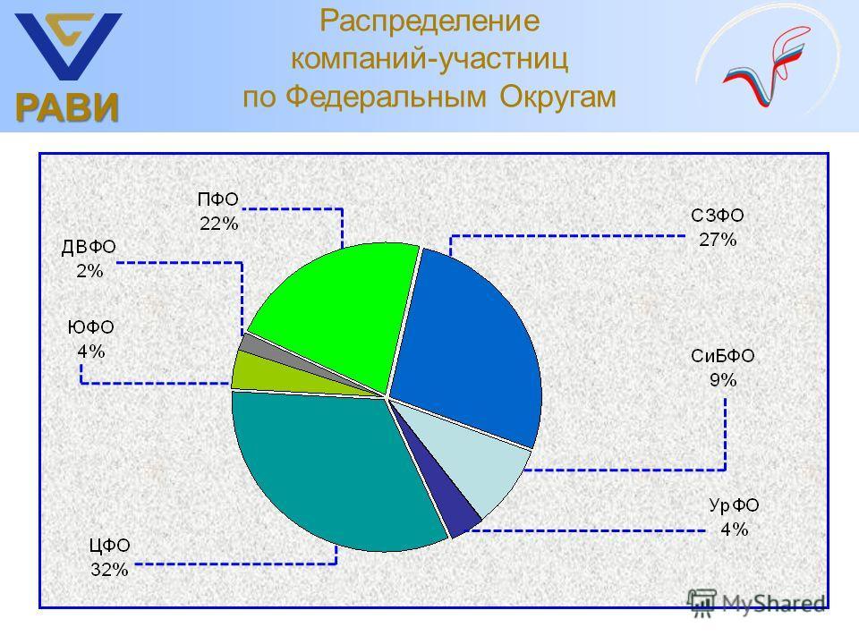 РАВИ Распределение компаний-участниц по Федеральным Округам