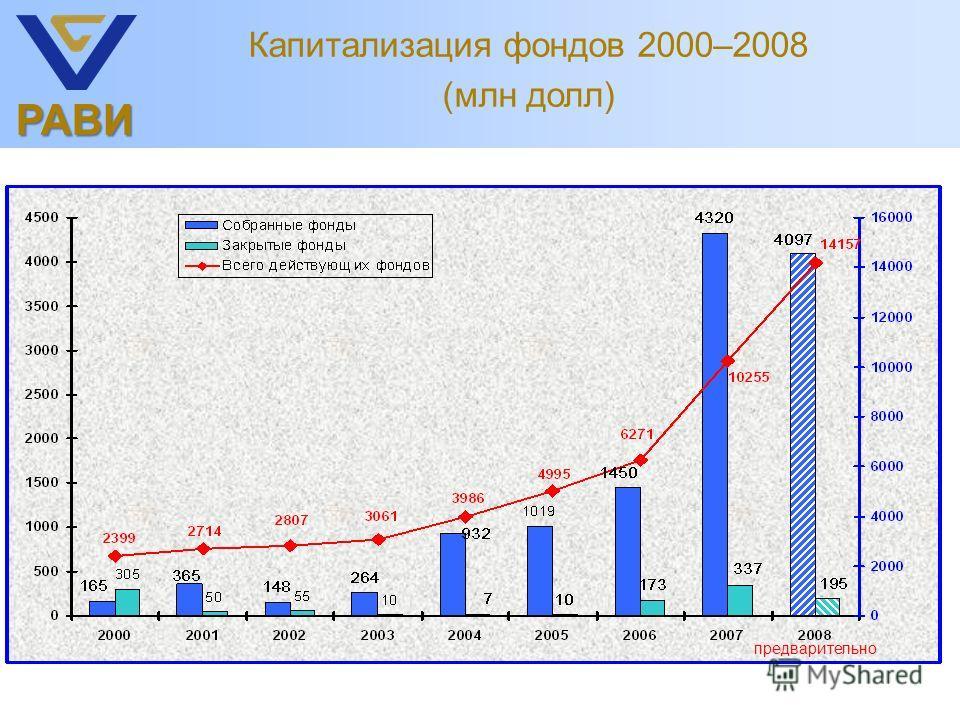 РАВИ Капитализация фондов 2000–2008 (млн долл) предварительно