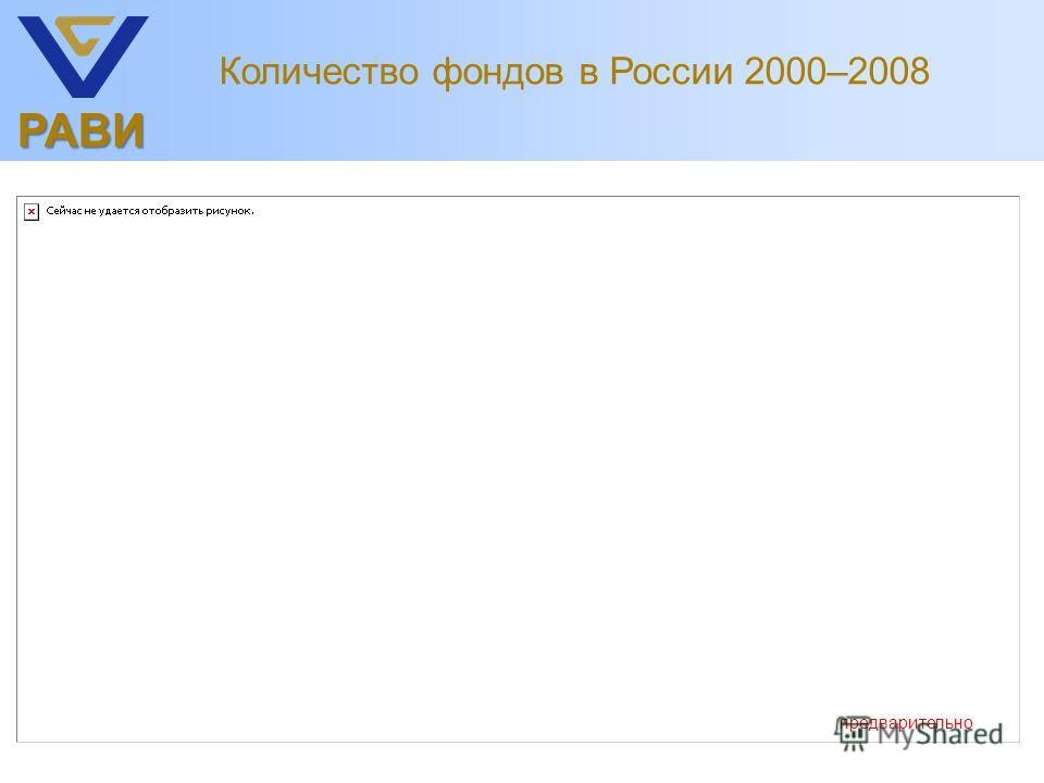 РАВИ Количество фондов в России 2000–2008 предварительно