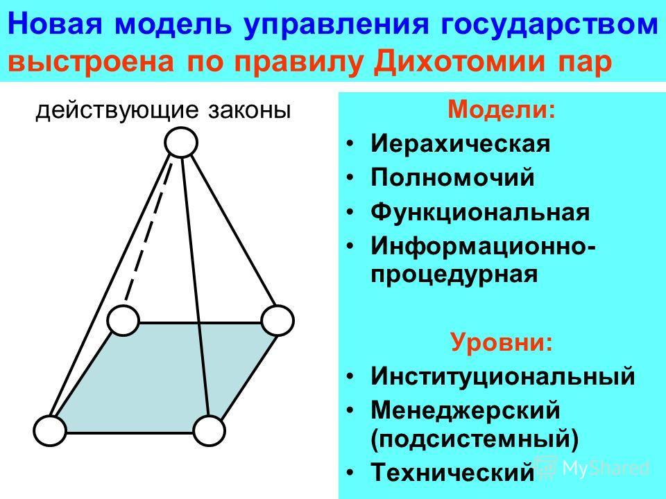 Новая модель управления государством выстроена по правилу Дихотомии пар действующие законы Модели: Иерахическая Полномочий Функциональная Информационно- процедурная Уровни: Институциональный Менеджерский (подсистемный) Технический