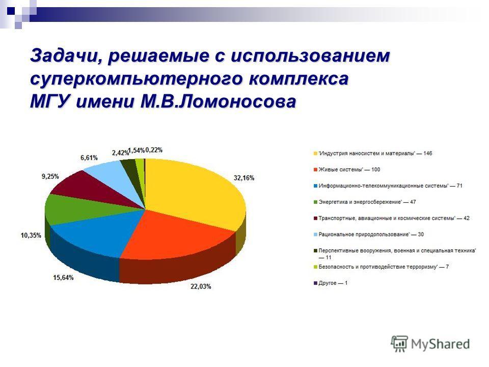 Задачи, решаемые с использованием суперкомпьютерного комплекса МГУ имени М.В.Ломоносова