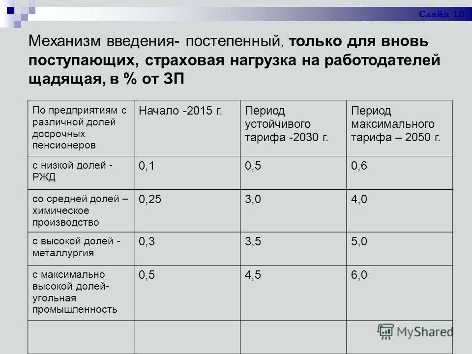 Механизм введения- постепенный, только для вновь поступающих, страховая нагрузка на работодателей щадящая, в % от ЗП По предприятиям с различной долей досрочных пенсионеров Начало -2015 г.Период устойчивого тарифа -2030 г. Период максимального тарифа