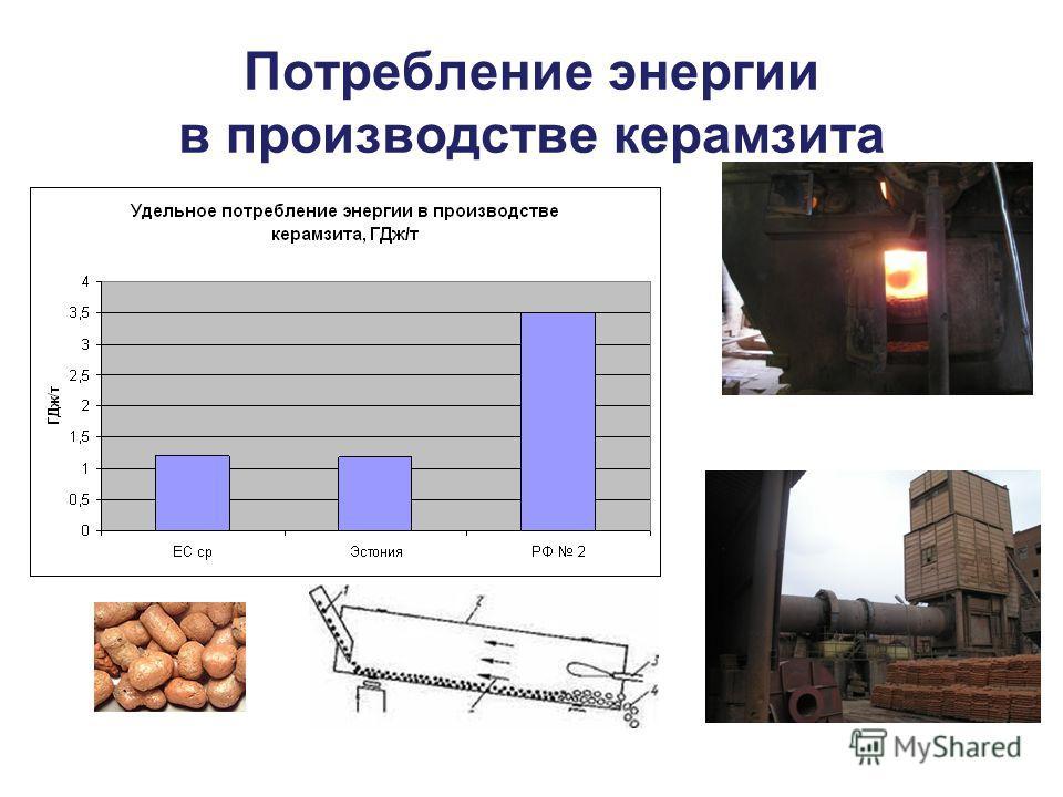Этот проект финансируется ЕС Funded by the European Union Потребление энергии в производстве керамзита