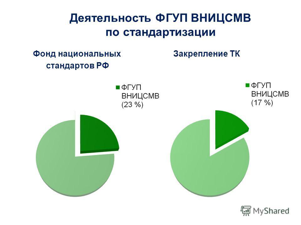 Этот проект финансируется ЕС Funded by the European Union Деятельность ФГУП ВНИЦСМВ по стандартизации Фонд национальных стандартов РФ Закрепление ТК