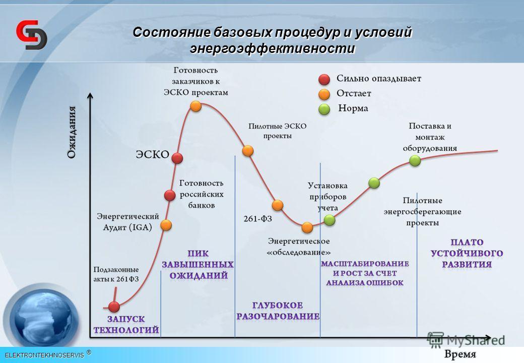 Состояние базовых процедур и условий энергоэффективности ELEKTRONTEKHNOSERVIS ®