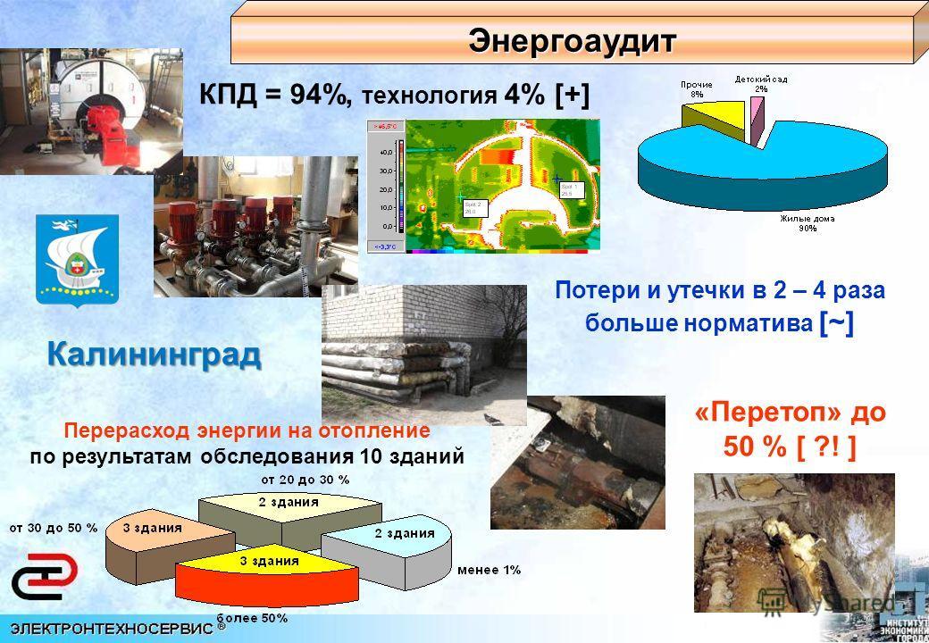 Перерасход энергии на отопление по результатам обследования 10 зданий КПД = 94%, технология 4% [+] Потери и утечки в 2 – 4 раза больше норматива [~] «Перетоп» до 50 % [ ?! ] Энергоаудит Калининград