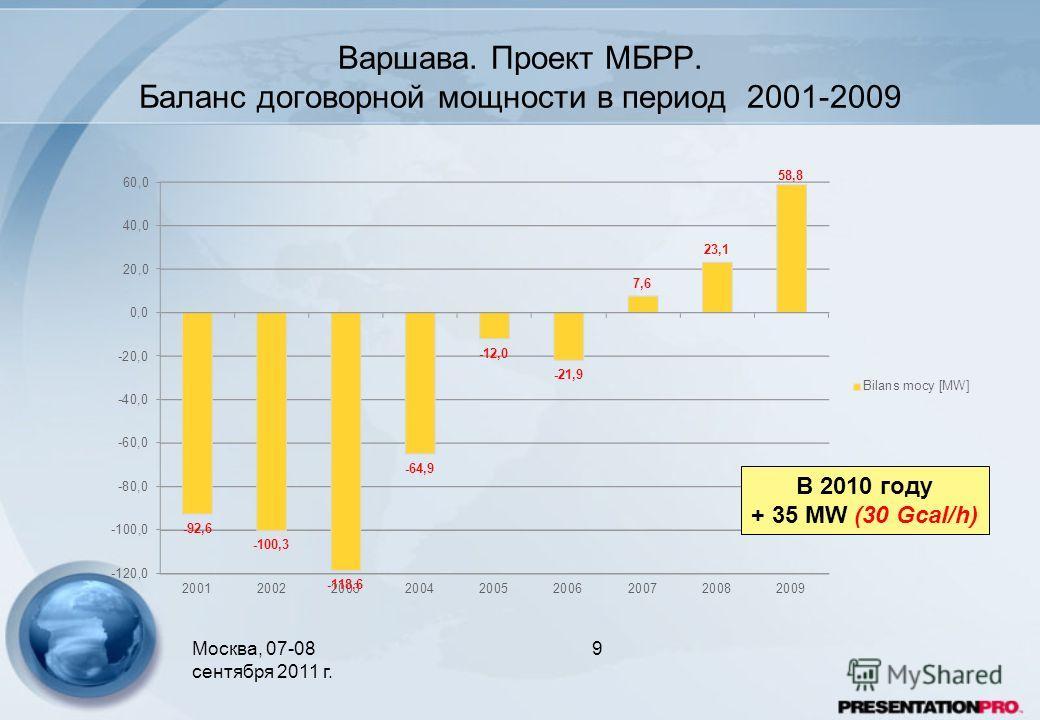 Mocквa, 07-08 сентября 2011 г. Варшава. Проект МБРР. Баланс договорной мощности в период 2001-2009 9 В 2010 году + 35 MW (30 Gcal/h)