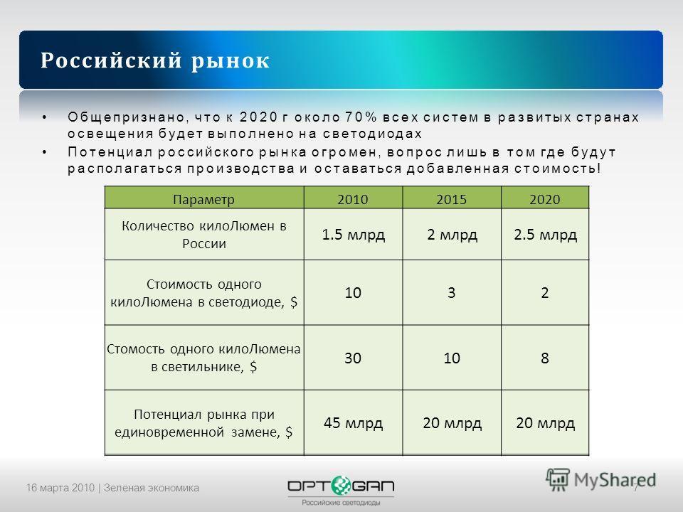 16 марта 2010 | Зеленая экономика7 Российский рынок Общепризнано, что к 2020 г около 70% всех систем в развитых странах освещения будет выполнено на светодиодах Потенциал российского рынка огромен, вопрос лишь в том где будут располагаться производст