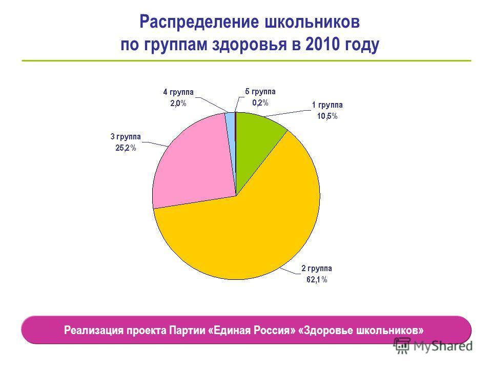 Распределение школьников по группам здоровья в 2010 году Реализация проекта Партии «Единая Россия» «Здоровье школьников»