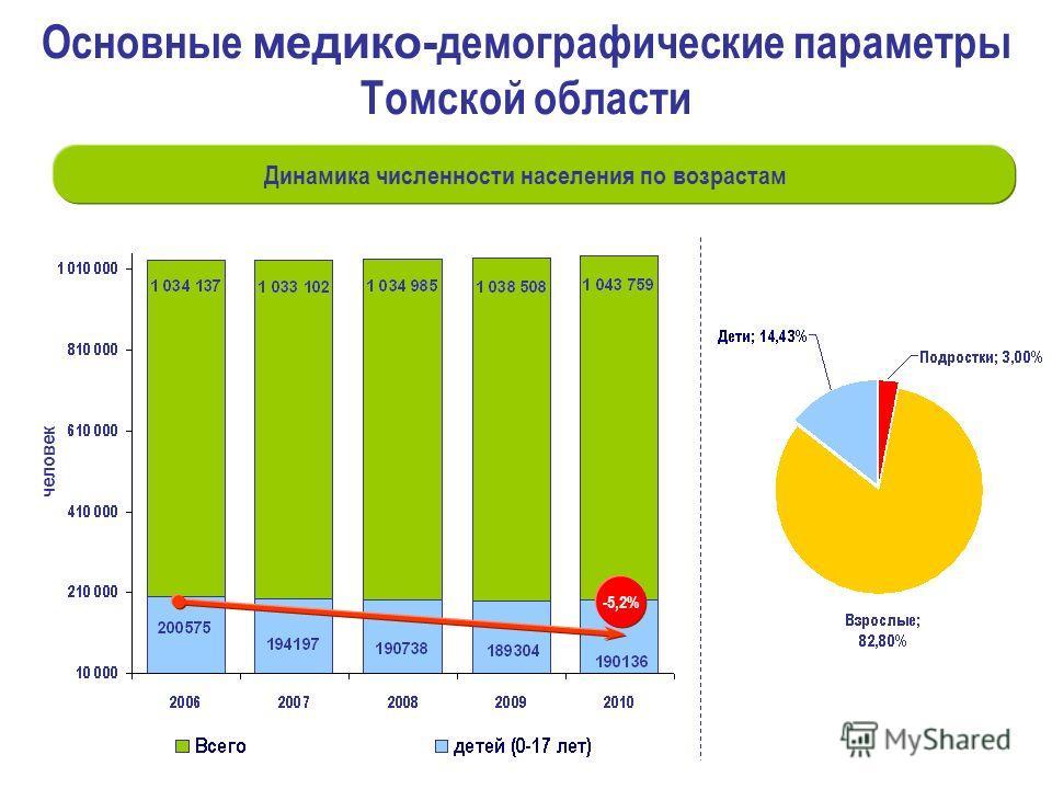 человек Динамика численности населения по возрастам Основные медико- демографические параметры Томской области -5,2%