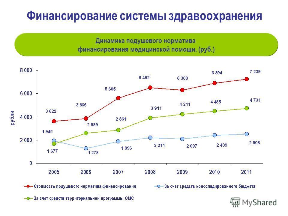 Динамика подушевого норматива финансирования медицинской помощи, (руб.) рубли Финансирование системы здравоохранения