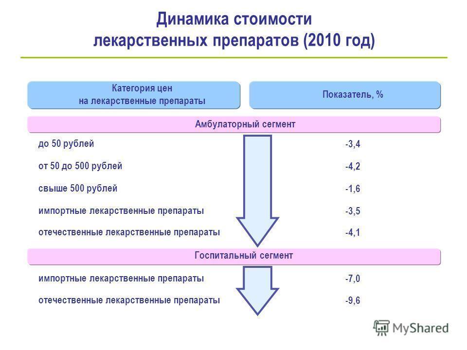 Динамика стоимости лекарственных препаратов (2010 год) Категория цен на лекарственные препараты Показатель, % Амбулаторный сегмент до 50 рублей-3,4 от 50 до 500 рублей-4,2 свыше 500 рублей-1,6 импортные лекарственные препараты-3,5 отечественные лекар