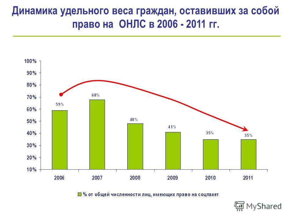 Динамика удельного веса граждан, оставивших за собой право на ОНЛС в 2006 - 2011 гг.
