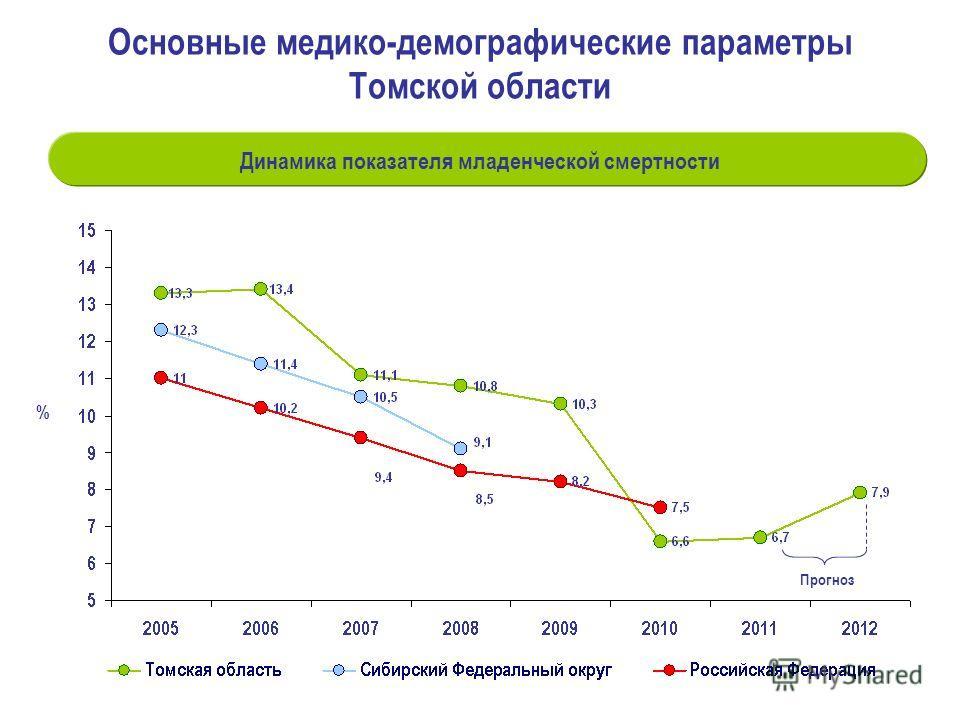 % Динамика показателя младенческой смертности Прогноз Основные медико-демографические параметры Томской области