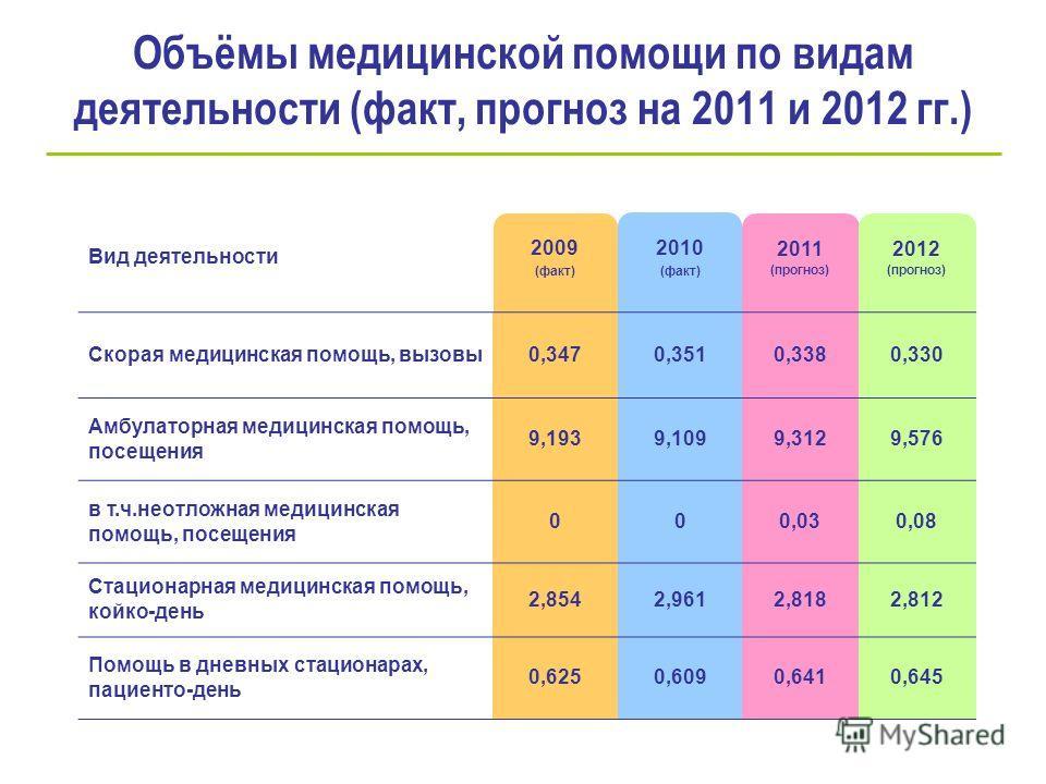 Объёмы медицинской помощи по видам деятельности (факт, прогноз на 2011 и 2012 гг.) Вид деятельности 2009 (факт) 2010 (факт) 2011 (прогноз) 2012 (прогноз) Скорая медицинская помощь, вызовы0,3470,3510,3380,330 Амбулаторная медицинская помощь, посещения