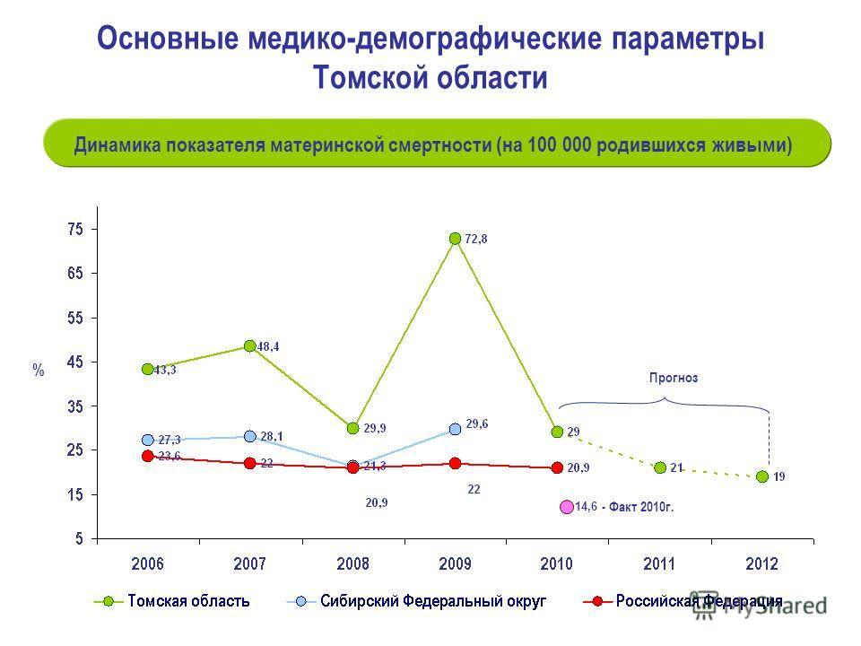% Динамика показателя материнской смертности (на 100 000 родившихся живыми) Прогноз Основные медико-демографические параметры Томской области - Факт 2010г. 14,6