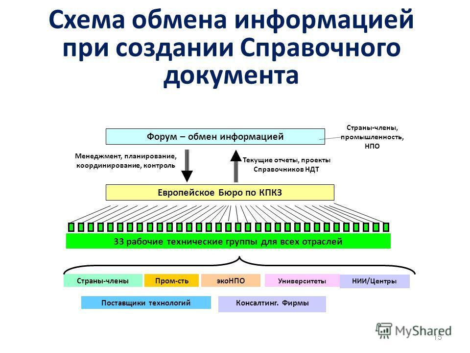 15 Схема обмена информацией при создании Справочного документа Форум – обмен информацией Европейское Бюро по КПКЗ Текущие отчеты, проекты Справочников НДТ Менеджмент, планирование, координирование, контроль Страны-члены, промышленность, НПО 33 рабочи
