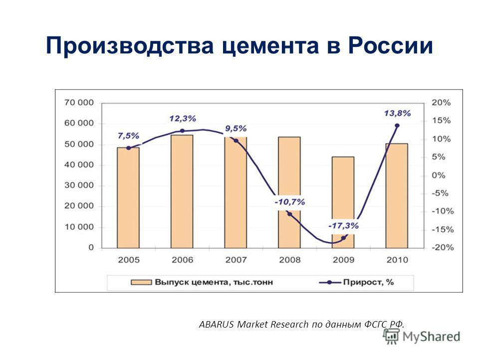 Производства цемента в России ABARUS Market Research по данным ФСГС РФ.