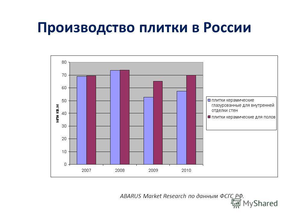 Производство плитки в России ABARUS Market Research по данным ФСГС РФ.