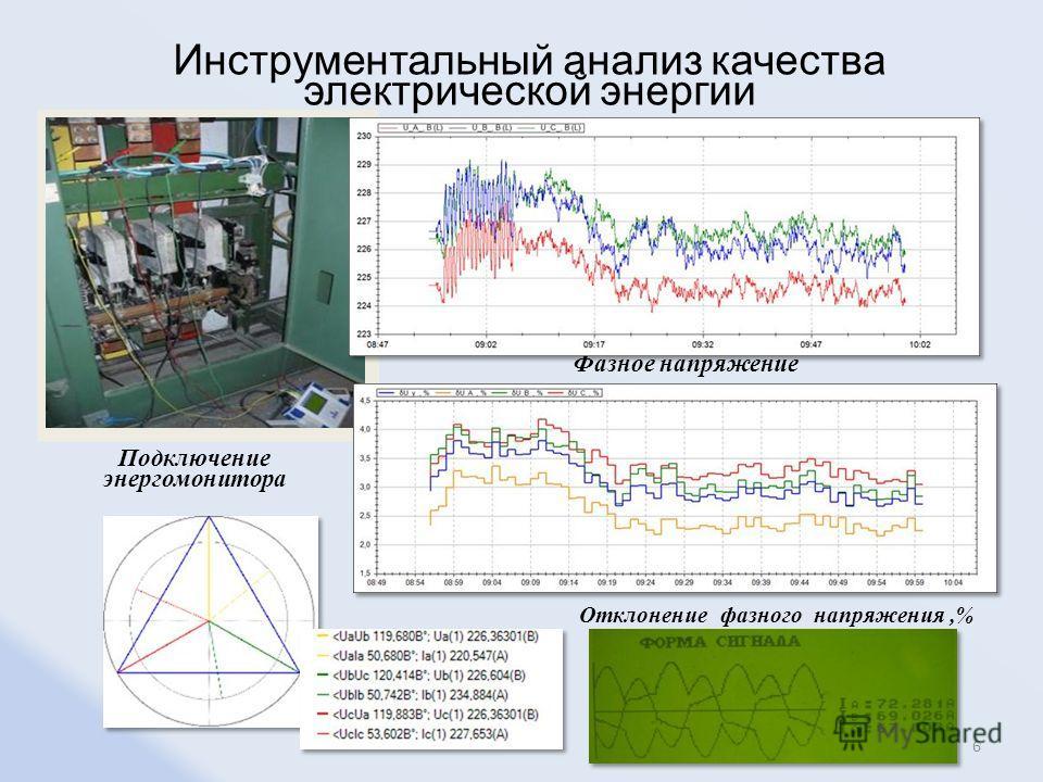 Подключение энергомонитора Фазное напряжение Инструментальный анализ качества электрической энергии Отклонение фазного напряжения,% 6