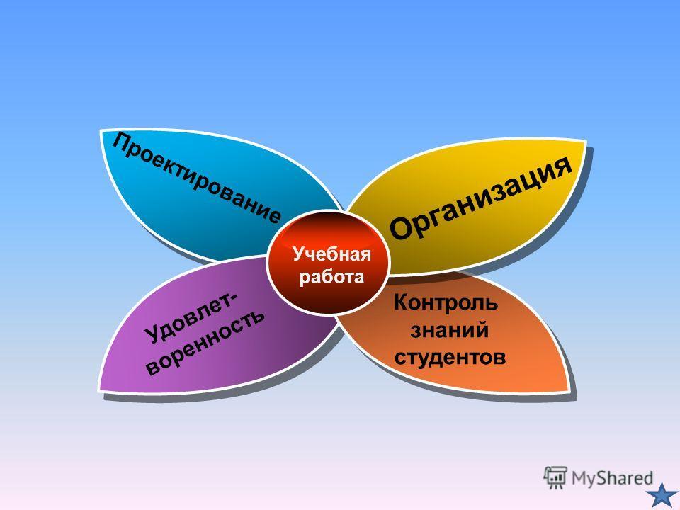 Организация Контроль знаний студентов Проектирование Удовлет- воренность Учебная работа
