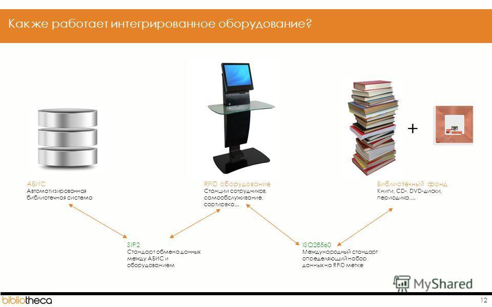 12 АБИС Автоматизированная библиотечная система RFID оборудование Станции сотрудников, самообслуживание, сортирвка... SIP2 Стандарт обмена данных между АБИС и оборудованием Библиотечный фонд Книги, CD-, DVD-диски, периодика,... ISO28560 Международный