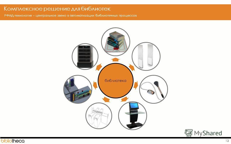 13 Комплексное решение для библиотек РФИД-технология – центральное звено в автоматизации библиотечных процессов библиотека Станции возврата и сортировк иа