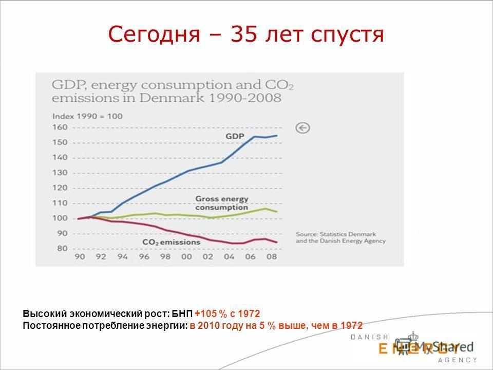 Сегодня – 35 лет спустя Высокий экономический рост: БНП +105 % с 1972 Постоянное потребление энергии: в 2010 году на 5 % выше, чем в 1972
