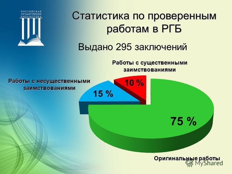 Статистика по проверенным работам в РГБ Выдано 295 заключений Оригинальные работы Работы с несущественными заимствованиями Работы с существенными заимствованиями 10 % 15 % 75 %