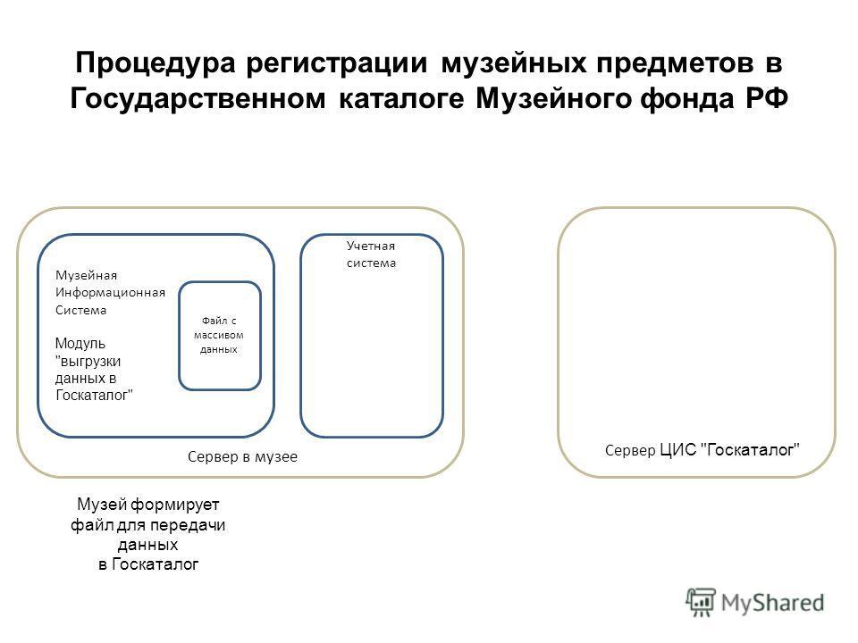 Процедура регистрации музейных предметов в Государственном каталоге Музейного фонда РФ Музейная Информационная Система Модуль