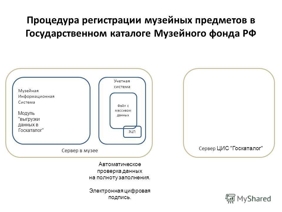 Музейная Информационная Система Модуль