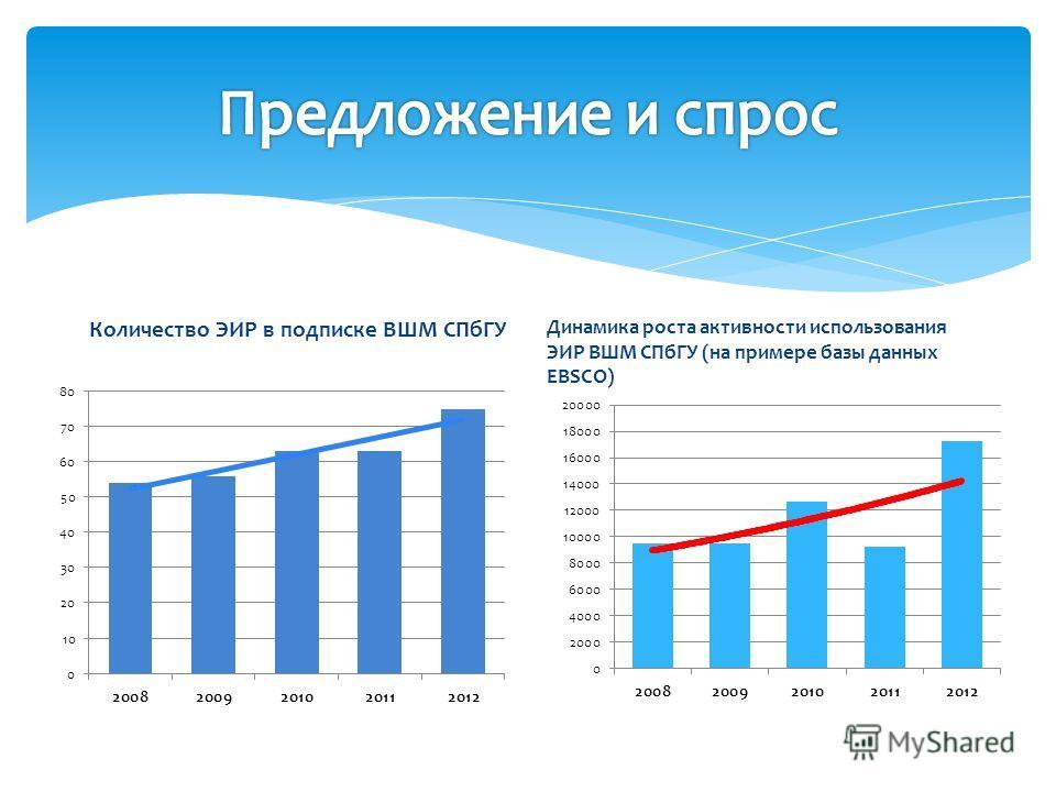 Количество ЭИР в подписке ВШМ СПбГУ Динамика роста активности использования ЭИР ВШМ СПбГУ (на примере базы данных EBSCO)