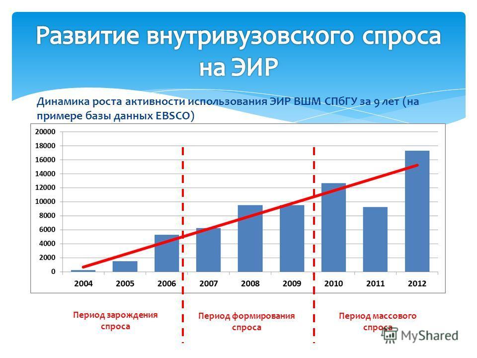 Динамика роста активности использования ЭИР ВШМ СПбГУ за 9 лет (на примере базы данных EBSCO) Период зарождения спроса Период массового спроса Период формирования спроса