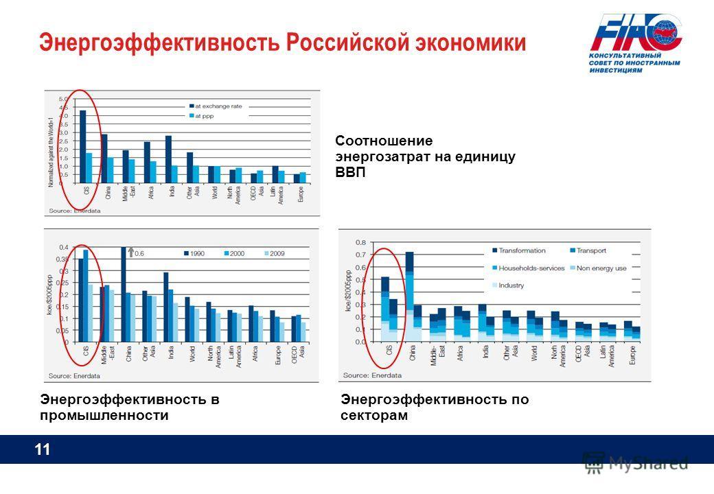 Энергоэффективность Российской экономики Энергоэффективность в промышленности Энергоэффективность по секторам Tonnes of oil equivalent (toe) KWh Соотношение энергозатрат на единицу ВВП 11