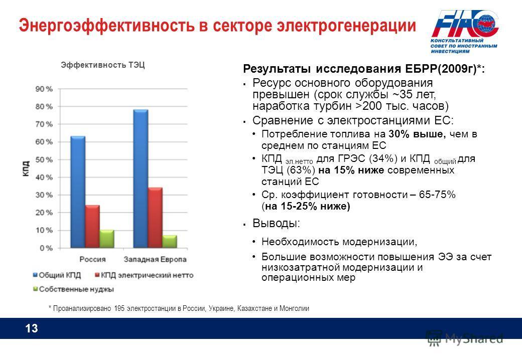 * Проанализировано 195 электростанции в России, Украине, Казахстане и Монголии Энергоэффективность в секторе электрогенерации Результаты исследования ЕБРР(2009г)*: Ресурс основного оборудования превышен (срок службы ~35 лет, наработка турбин >200 тыс