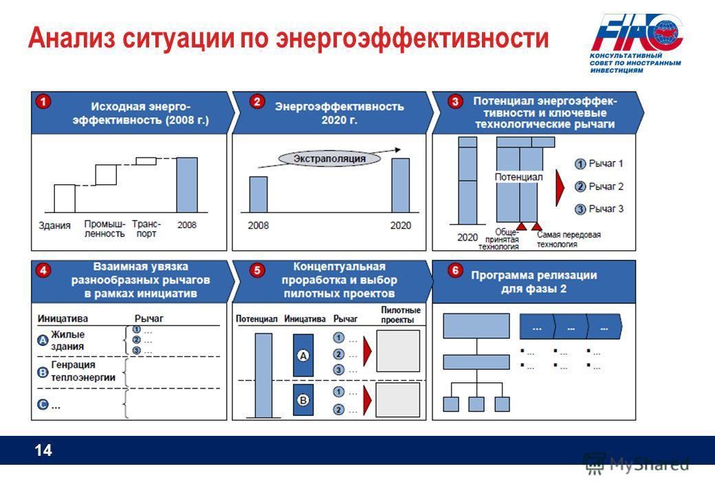 Анализ ситуации по энергоэффективности 14