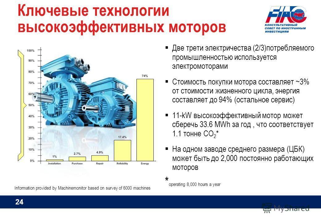 Ключевые технологии высокоэффективных моторов Две трети электричества (2/3)потребляемого промышленностью используется электромоторами Стоимость покупки мотора составляет ~3% от стоимости жизненного цикла, энергия составляет до 94% (остальное сервис)