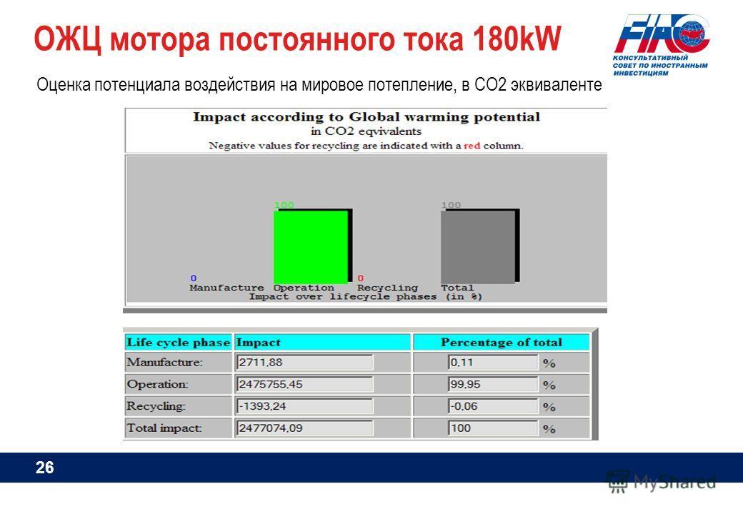 ОЖЦ мотора постоянного тока 180kW Оценка потенциала воздействия на мировое потепление, в СО2 эквиваленте 26