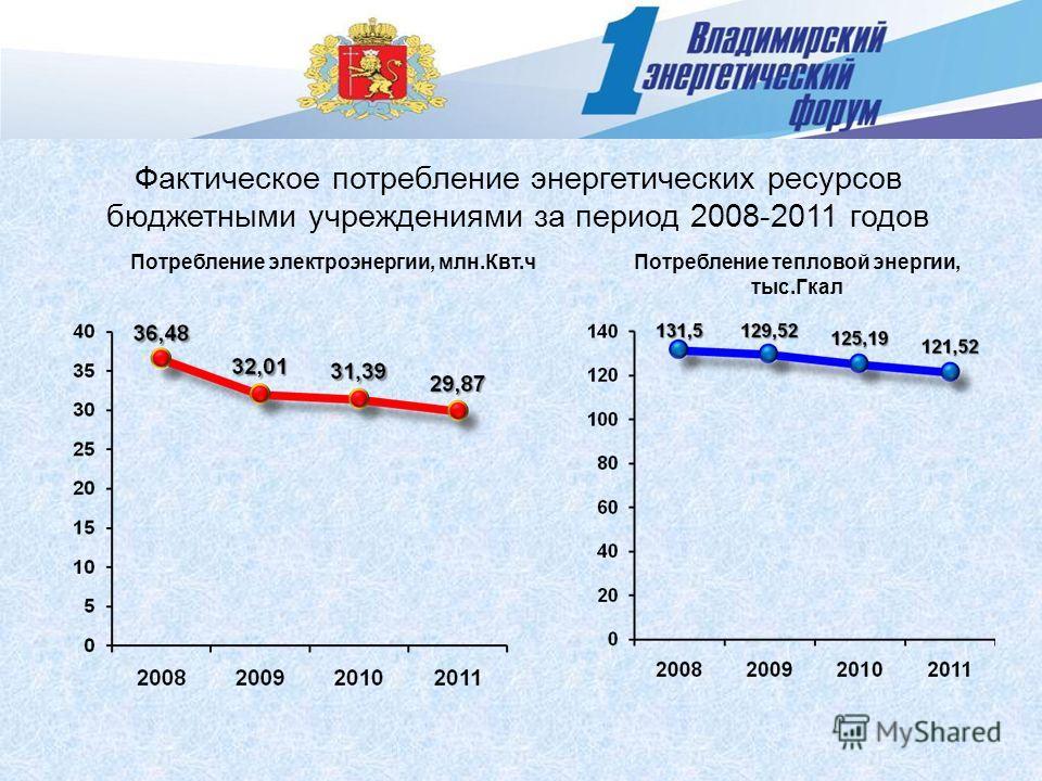 Фактическое потребление энергетических ресурсов бюджетными учреждениями за период 2008-2011 годов Потребление электроэнергии, млн.Квт.чПотребление тепловой энергии, тыс.Гкал