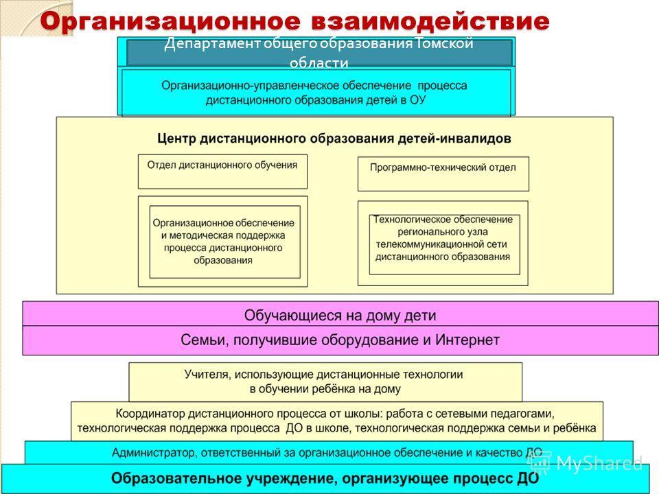 Организационное взаимодействие Департамент общего образования Томской области