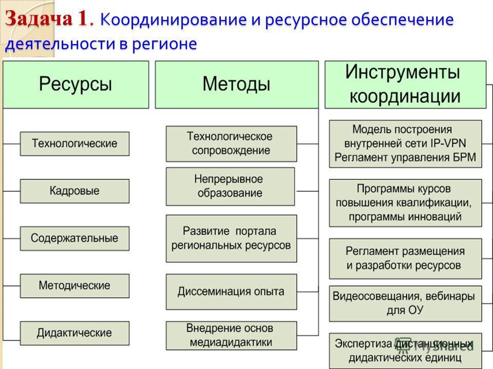 Задача 1. Координирование и ресурсное обеспечение деятельности в регионе