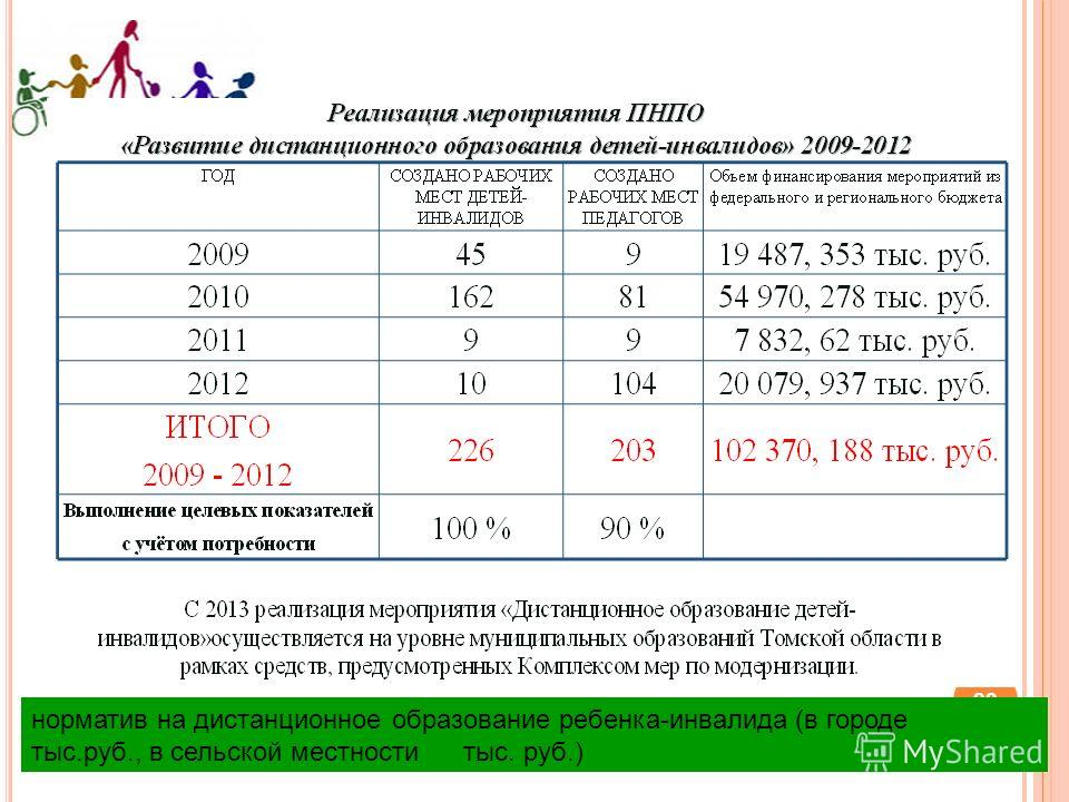 22 норматив на дистанционное образование ребенка-инвалида (в городе тыс.руб., в сельской местности тыс. руб.)