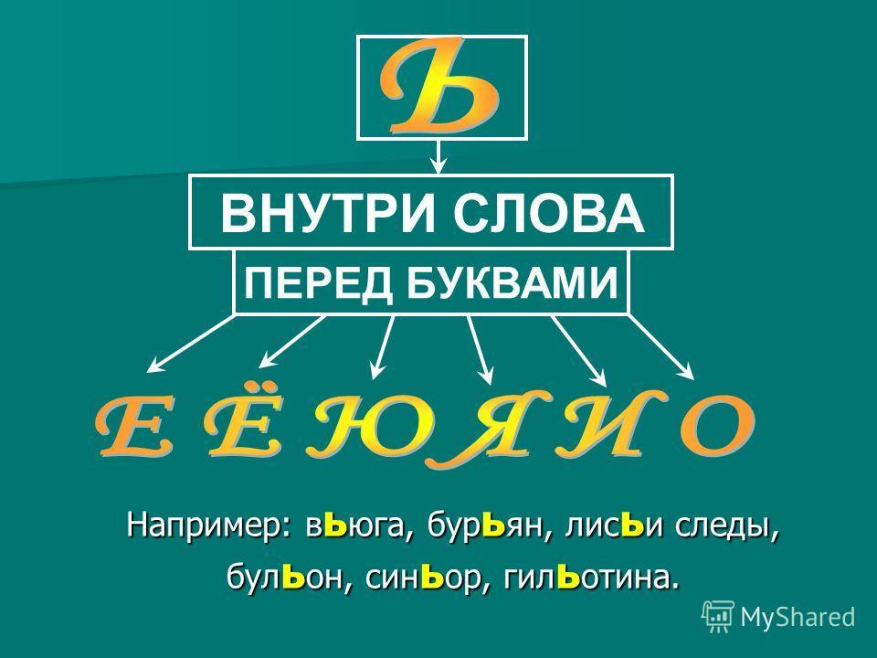 ВНУТРИ СЛОВА ПЕРЕД БУКВАМИ Например: в ь юга, бур ь ян, лис ь и следы, бул ь он, син ь ор, гил ь отина.