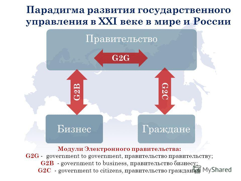 Парадигма развития государственного управления в XXI веке в мире и России Правительство G2С Граждане G2G Бизнес G2B Модули Электронного правительства: G2G - government to government, правительство правительству; G2B - government to business, правител