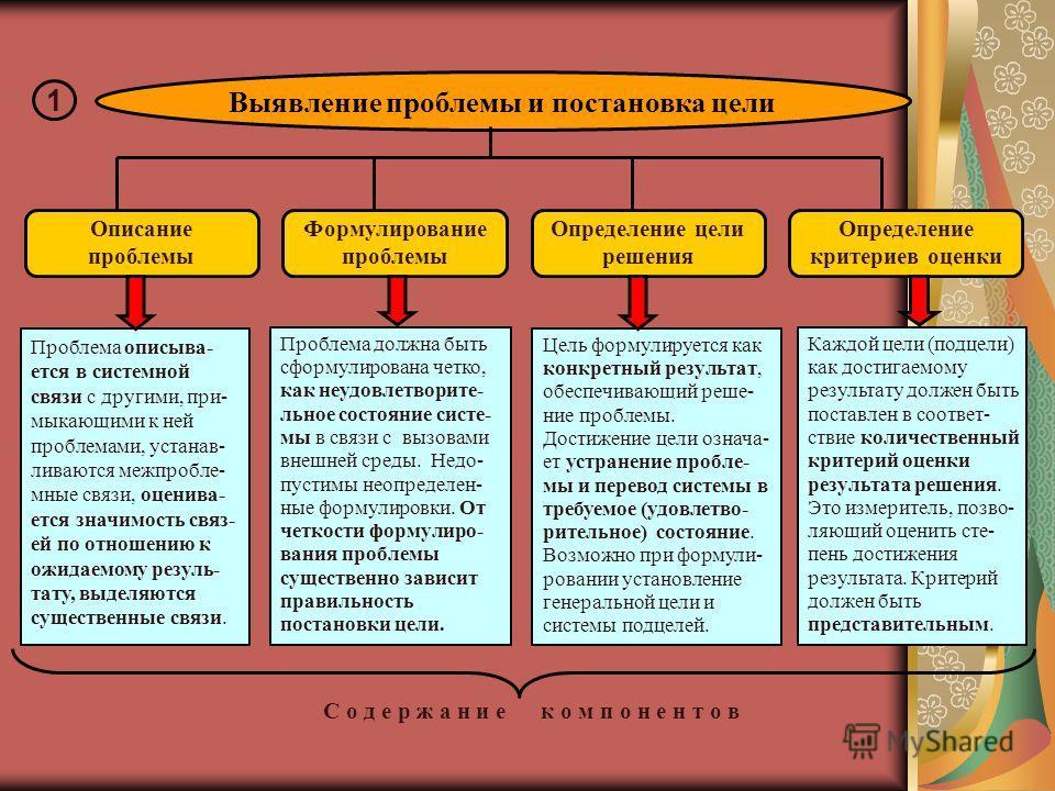 1 Описание проблемы Формулирование проблемы Определение цели решения Определение критериев оценки С о д е р ж а н и е к о м п о н е н т о в Проблема описыва- ется в системной связи с другими, при- мыкающими к ней проблемами, устанав- ливаются межпроб