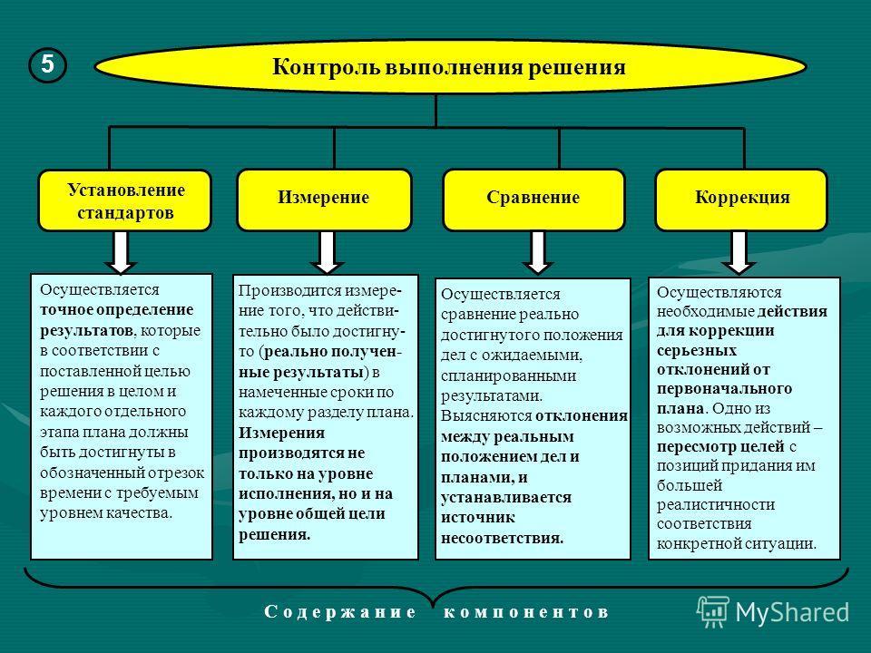С о д е р ж а н и е к о м п о н е н т о в Контроль выполнения решения 5 Осуществляется точное определение результатов, которые в соответствии с поставленной целью решения в целом и каждого отдельного этапа плана должны быть достигнуты в обозначенный
