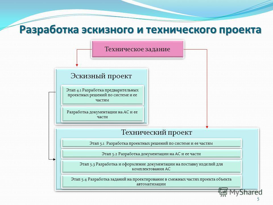 Разработка эскизного и технического проекта Техническое задание Эскизный проект Этап 4.1 Разработка предварительных проектных решений по системе и ее частям Разработка документации на АС и ее части Технический проект Этап 5.1 Разработка проектных реш